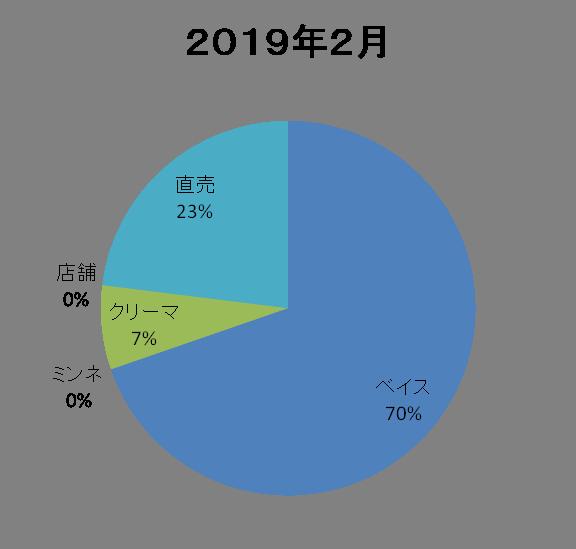2019.2売上