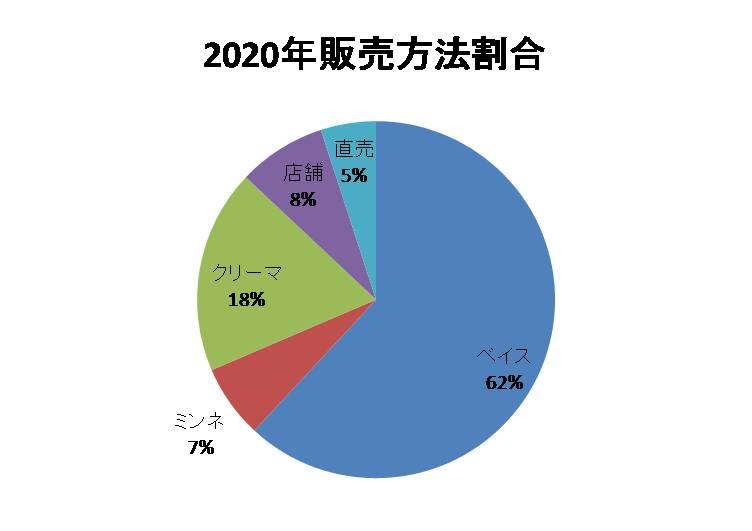 2020年販売方法割合